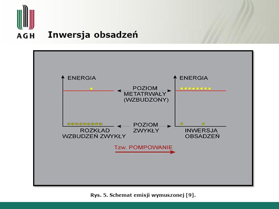 Inwersja obsadzeń Rys. 5. Schemat emisji wymuszonej [9].